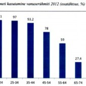 Interneti kasutus 2012